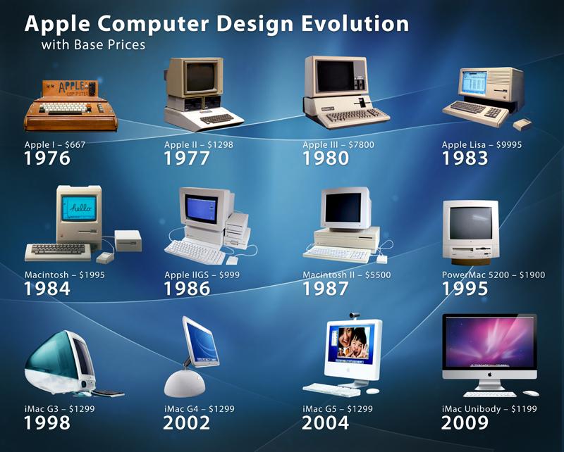 صورة مراحل تطور الحاسوب بالصور , كيف كان شكل الحاسوب قديما