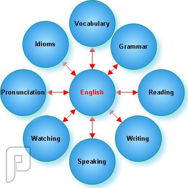 صورة طرق لتعلم اللغة الانجليزية , ازاي اتعلم الانجليزي