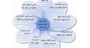 صورة اعراض القلق النفسي, انواع وطرق علاج مرضي القلق النفسي